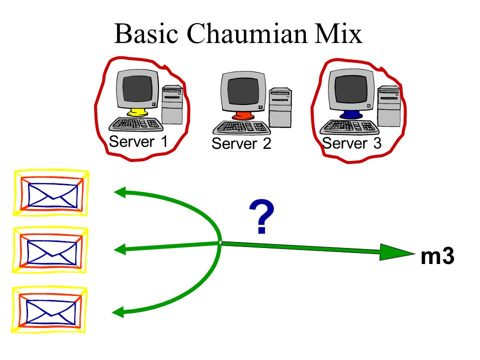Basic Chaumian Mix Server 1 Server 2 Server 3 m3