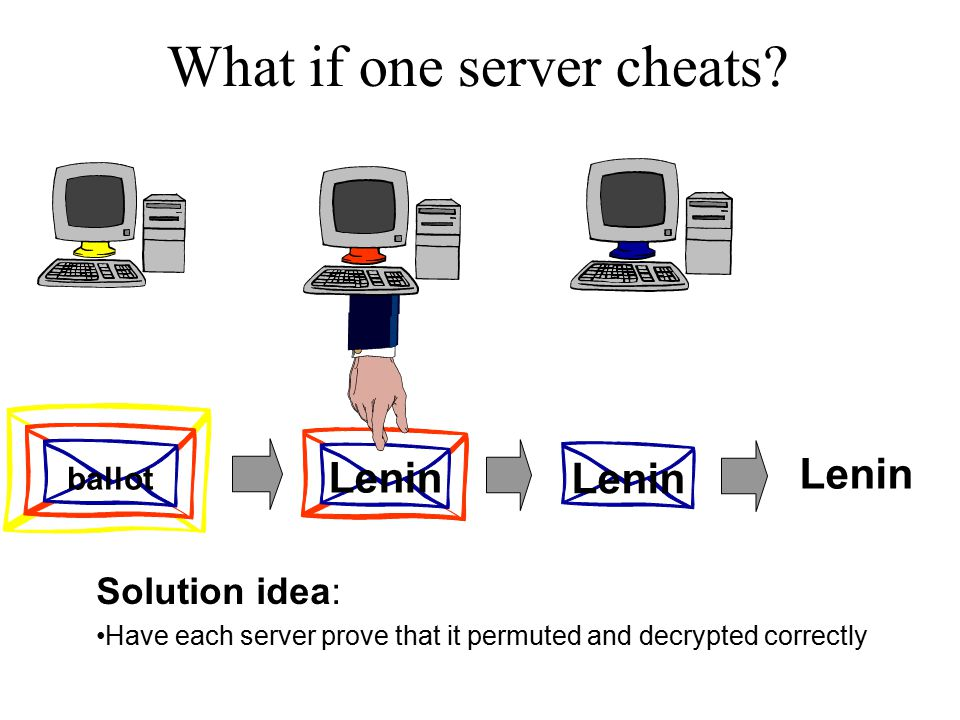 ballot Lenin What if one server cheats? Solution idea: Have each server prove that it permuted and decrypted correctly
