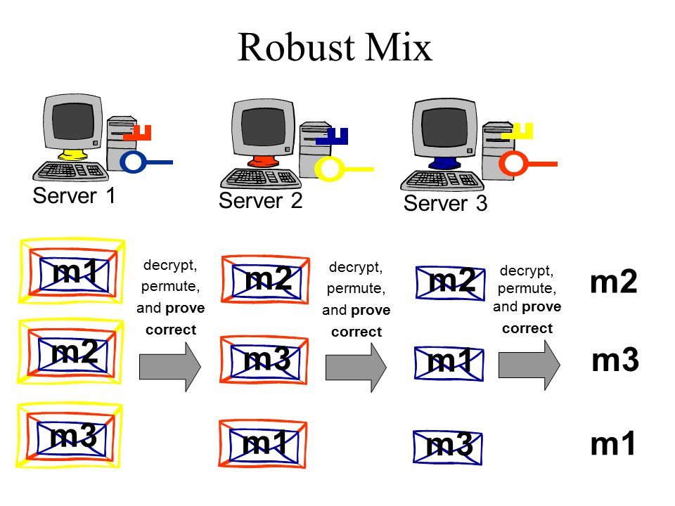 Robust Mix Server 1 Server 2 Server 3 m1 m2 m3 m2 m3 m1 decrypt, permute, and prove correct m2 m1 m3 decrypt, permute, and prove correct decrypt, permute, and prove correct m2 m3 m1
