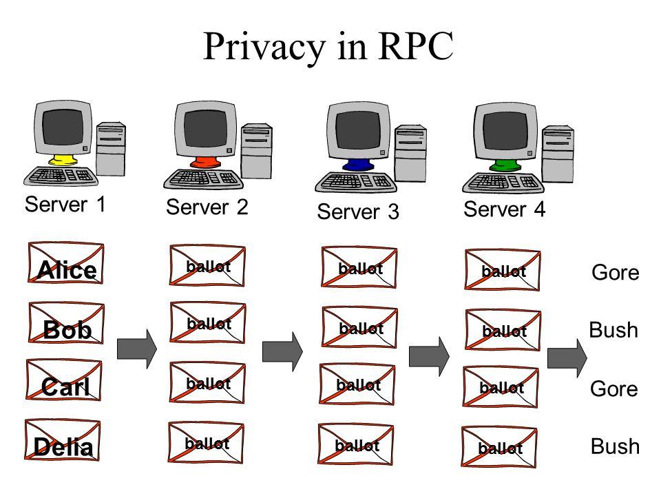 Privacy in RPC Server 1 Server 2 Server 3 Server 4 Bob Alice Carl Delia ballot Gore Bush