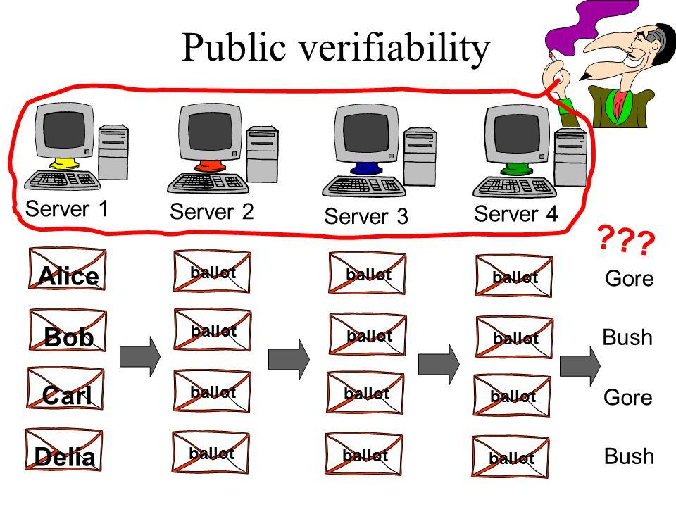 Public verifiability Server 1 Server 2 Server 3 Server 4 Bob Alice Carl Delia ballot Gore Bush