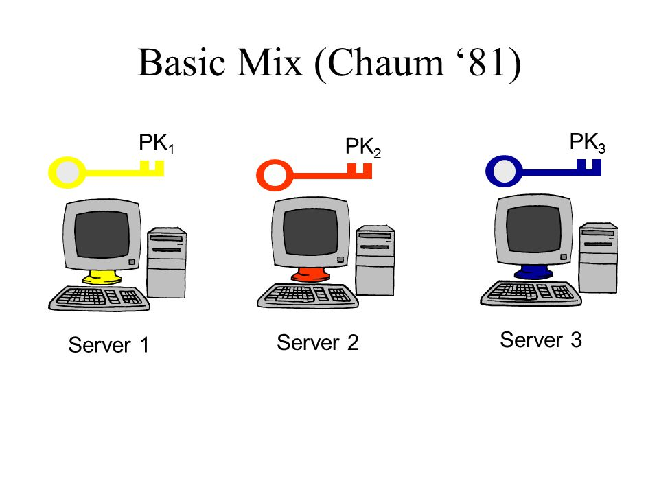 Basic Mix (Chaum '81) Server 1 Server 2 Server 3 PK 1 PK 2 PK 3