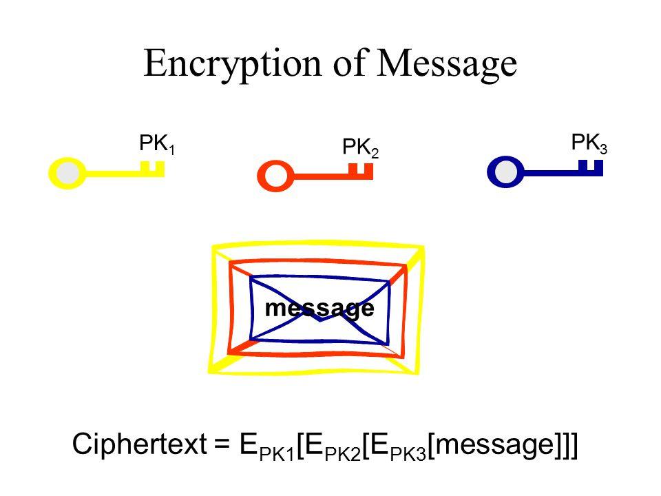 Encryption of Message PK 1 PK 2 PK 3 message Ciphertext = E PK1 [E PK2 [E PK3 [message]]]