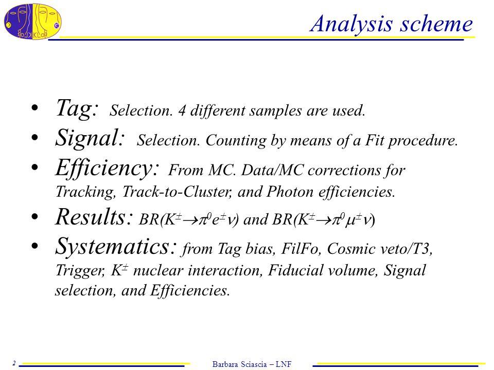 Barbara Sciascia – LNF 13 Absolute BR(Ke3(  )) measurement Tag BR(Ke3)   BR % Tag K +  24.991  0.075 Tag K +  25.065  0.094 Tag K -  25.066  0.071 Tag K -  25.125  0.091 Uncorrelated errors between the 4 tag samples: Nsig, tag bias, FilFo, CosmicVeto/T3, MC stat.
