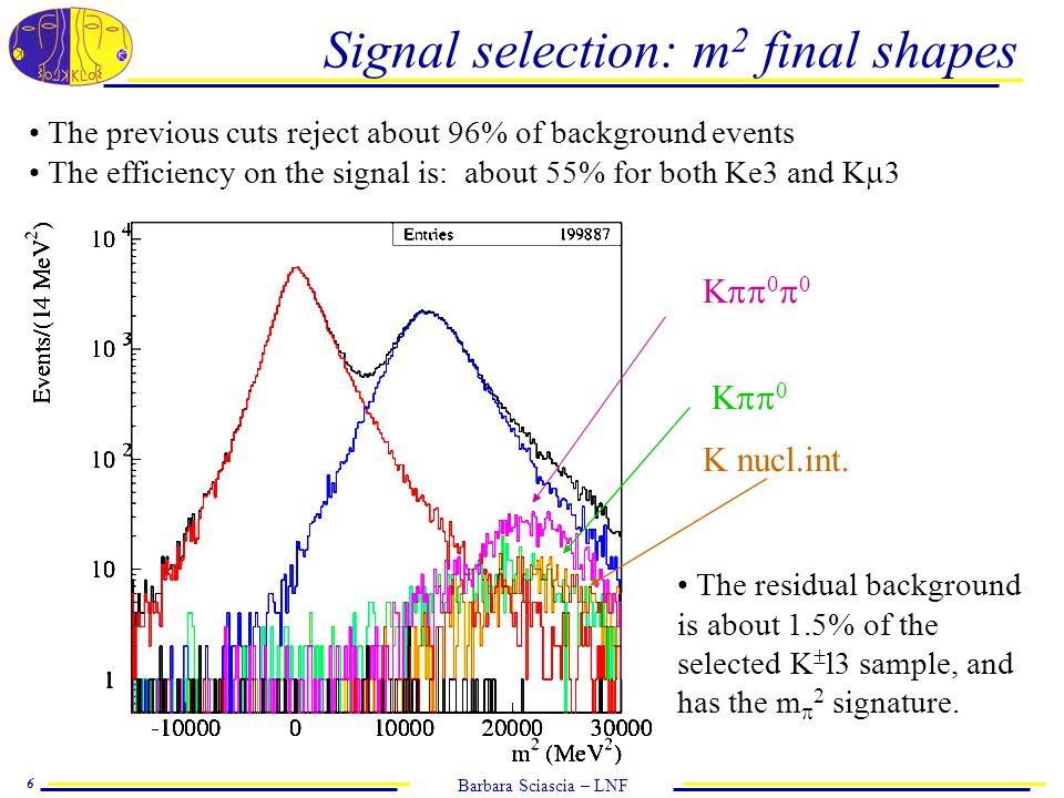 Barbara Sciascia – LNF 6 Signal selection: m 2 final shapes The previous cuts reject about 96% of background events The efficiency on the signal is: about 55% for both Ke3 and K  3 K  0  0 K  0 K nucl.int.