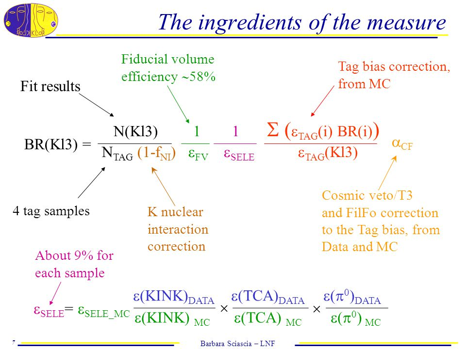 Barbara Sciascia – LNF 7 The ingredients of the measure BR(Kl3) = N(Kl3) 1 1  (  TAG (i) BR(i) ) N TAG (1-f NI )  FV  SELE  TAG (Kl3) Fit results Tag bias correction, from MC  (KINK) DATA  TCA) DATA  0 ) DATA 4 tag samples  (KINK) MC  TCA) MC  0 ) MC  SELE =  SELE_MC  CF Cosmic veto/T3 and FilFo correction to the Tag bias, from Data and MC K nuclear interaction correction Fiducial volume efficiency  58%   About 9% for each sample