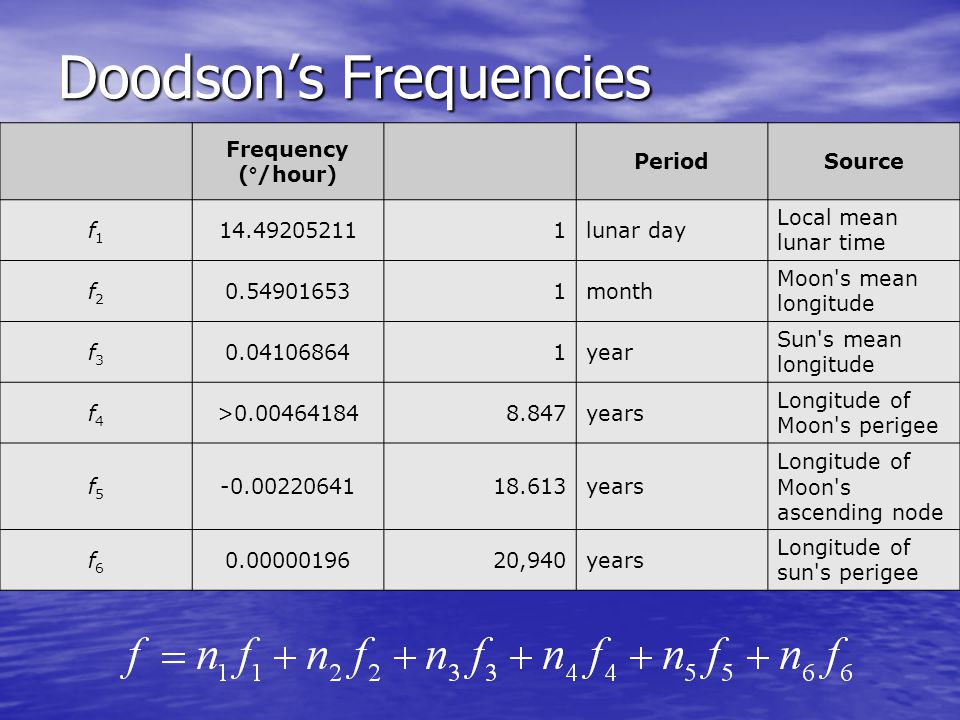 Doodson's Frequencies Frequency (°/hour) PeriodSource f1f1 14.492052111lunar day Local mean lunar time f2f2 0.549016531month Moon s mean longitude f3f3 0.041068641year Sun s mean longitude f4f4 >0.004641848.847years Longitude of Moon s perigee f5f5 -0.0022064118.613years Longitude of Moon s ascending node f6f6 0.0000019620,940years Longitude of sun s perigee