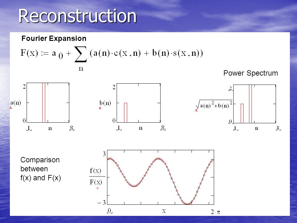 Reconstruction Fourier Expansion: Comparison between f(x) and F(x) Power Spectrum
