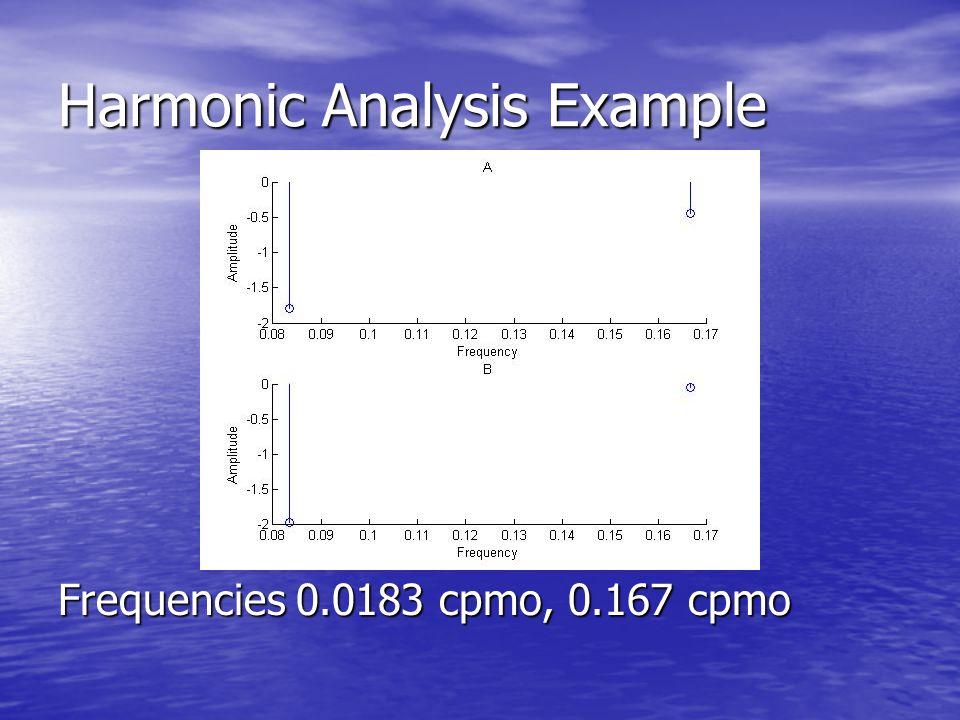 Harmonic Analysis Example Frequencies 0.0183 cpmo, 0.167 cpmo