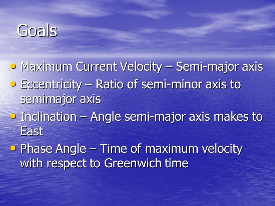Goals Maximum Current Velocity – Semi-major axis Maximum Current Velocity – Semi-major axis Eccentricity – Ratio of semi-minor axis to semimajor axis Eccentricity – Ratio of semi-minor axis to semimajor axis Inclination – Angle semi-major axis makes to East Inclination – Angle semi-major axis makes to East Phase Angle – Time of maximum velocity with respect to Greenwich time Phase Angle – Time of maximum velocity with respect to Greenwich time