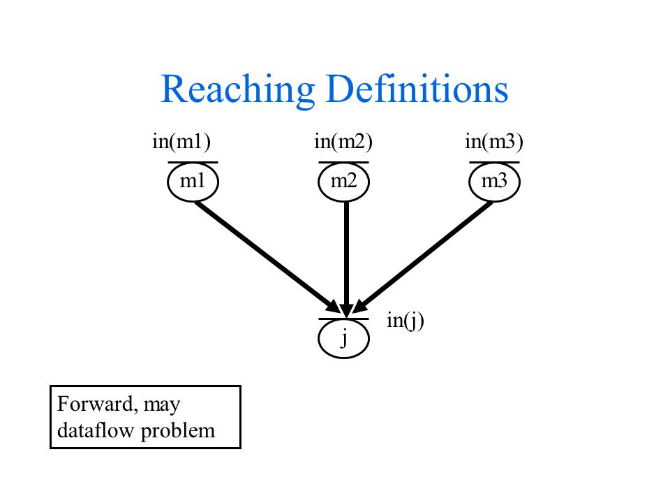 Reaching Definitions m1 m2 m3 j in(m1) in(m2) in(m3) in(j) Forward, may dataflow problem