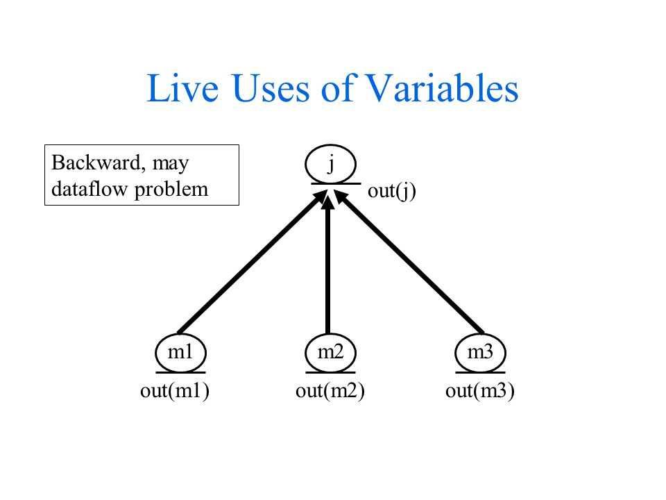 Live Uses of Variables m1 m2 m3 j out(m1) out(m2) out(m3) out(j) Backward, may dataflow problem