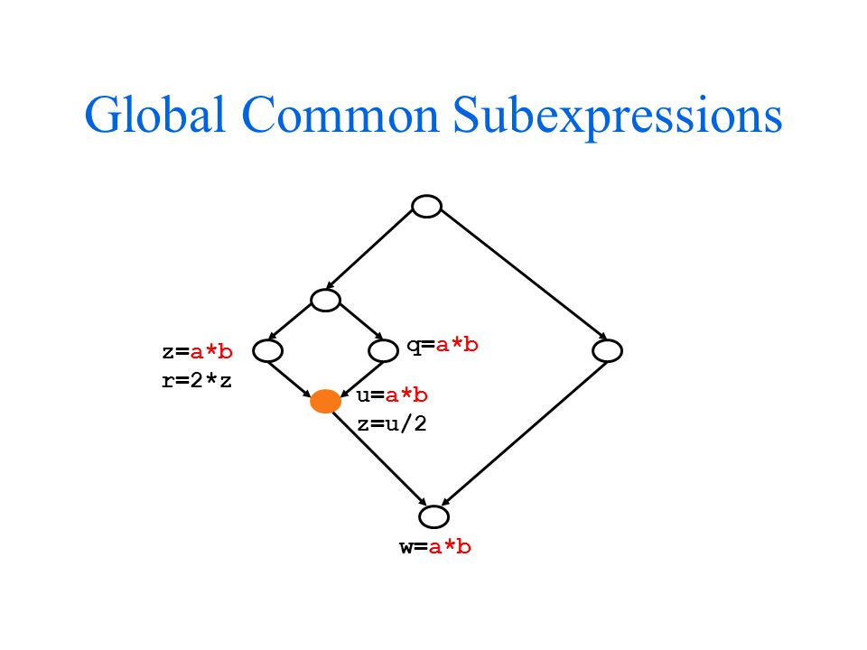 Global Common Subexpressions z=a*b r=2*z q=a*b u=a*b z=u/2 w=a*b