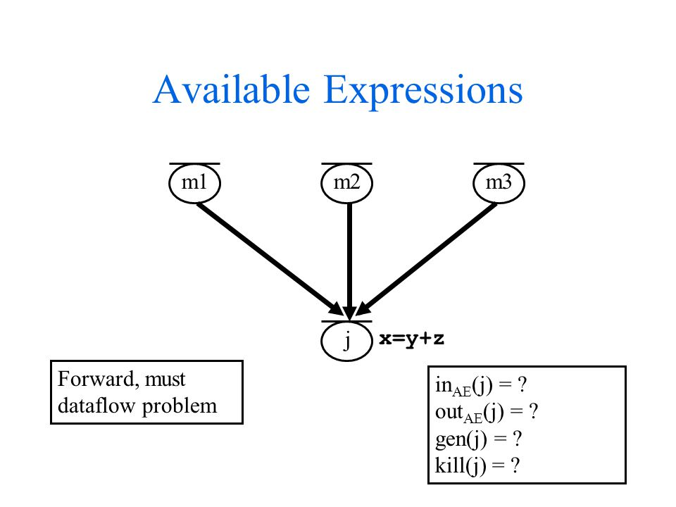 Available Expressions m1 m2 m3 j Forward, must dataflow problem in AE (j) = .