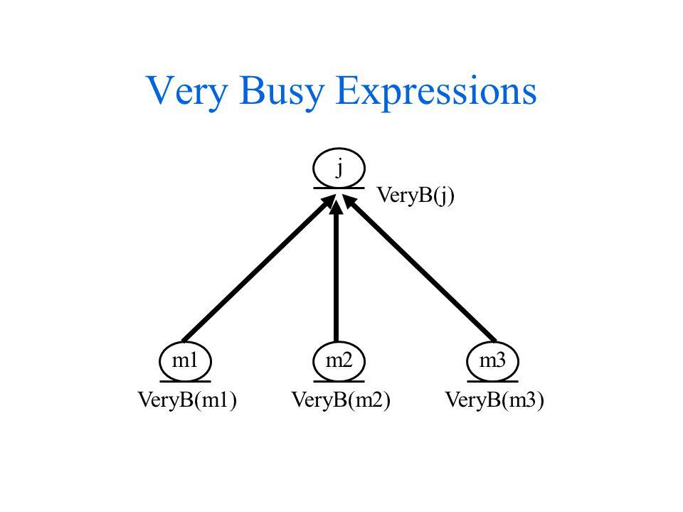 Very Busy Expressions m1 m2 m3 j VeryB(m1) VeryB(m2) VeryB(m3) VeryB(j)