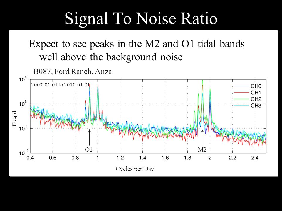 Signal To Noise Ratio Cycles per Day B087, Ford Ranch, Anza dB/cpd M2O1 2007-01-01 to 2010-01-01 Expect to see peaks in the M2 and O1 tidal bands well above the background noise