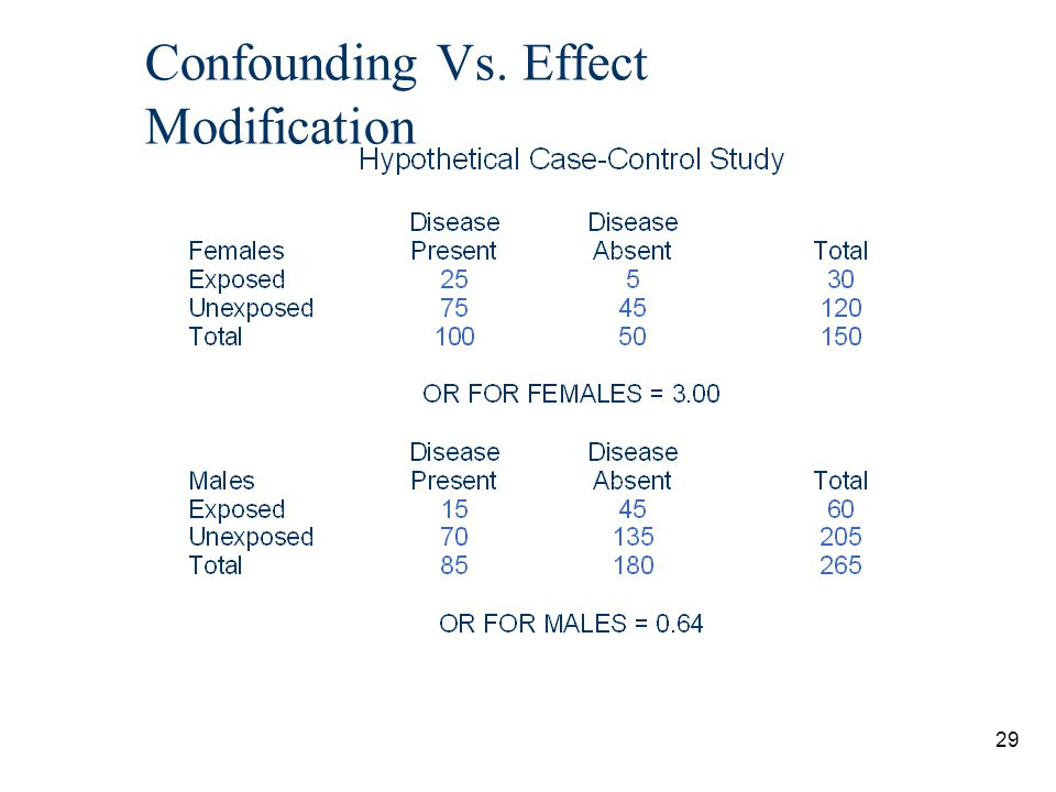 29 Confounding Vs. Effect Modification