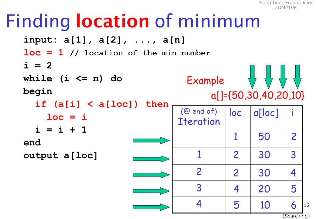 Algorithmic Foundations COMP108 12 (Searching) Finding location of minimum input: a[1], a[2],..., a[n] loc = 1 // location of the min number i = 2 while (i <= n) do begin if (a[i] < a[loc]) then loc = i i = i + 1 end output a[loc] (@ end of) Iteration loca[loc]i 1 2 3 4 Example a[]={50,30,40,20,10} 50 30 20 10 1 2 2 4 5 2 3 4 5 6