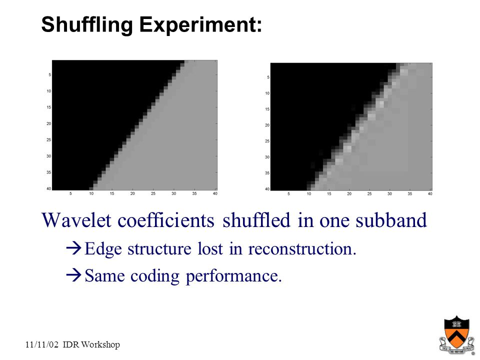 11/11/02 IDR Workshop Shuffling Experiment: Wavelet coefficients shuffled in one subband  Edge structure lost in reconstruction.
