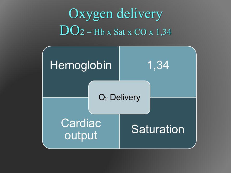 Oxygen delivery DO 2 = Hb x Sat x CO x 1,34 Hemoglobin1,34 Cardiac output Saturation O 2 Delivery