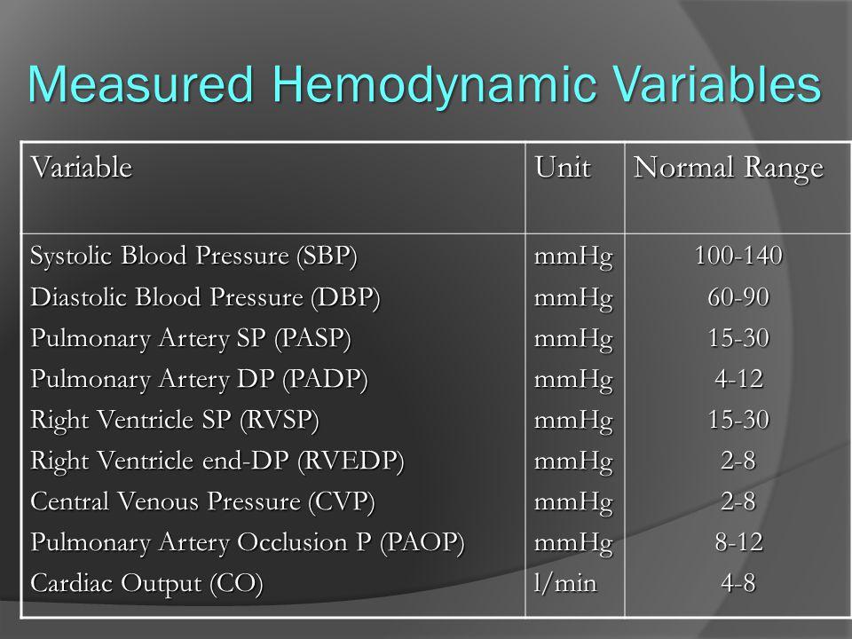 Measured Hemodynamic Variables VariableUnit Normal Range Systolic Blood Pressure (SBP) Diastolic Blood Pressure (DBP) Pulmonary Artery SP (PASP) Pulmo