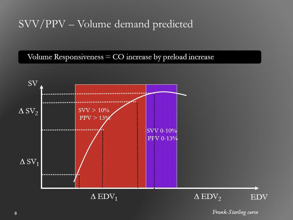 8 SVV/PPV – Volume demand predicted Volume Responsiveness = CO increase by preload increase Frank-Starling curve EDV SV ∆ EDV 1 ∆ EDV 2 ∆ SV 1 ∆ SV 2