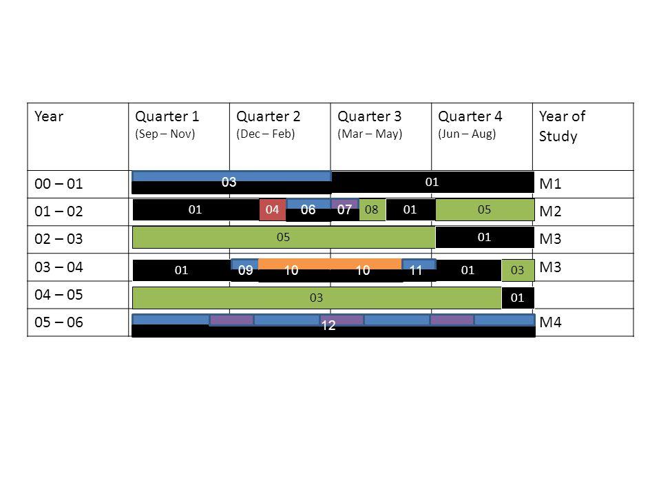YearQuarter 1 (Sep – Nov) Quarter 2 (Dec – Feb) Quarter 3 (Mar – May) Quarter 4 (Jun – Aug) Year of Study 00 – 01M1 01 – 02M2 02 – 03M3 03 – 04M3 04 – 05 05 – 06M4 01 04080105 01 03 01 1101 03 0607 0910 11 12