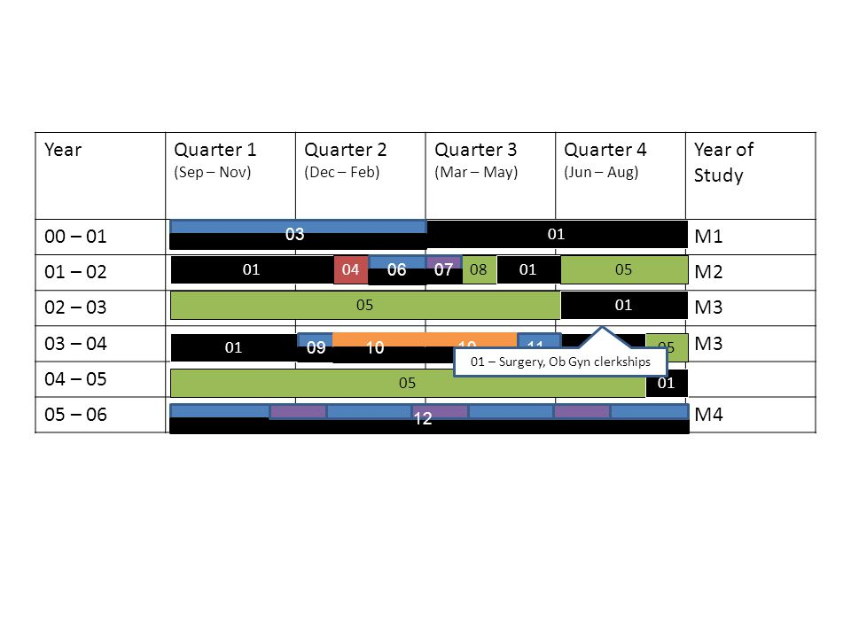YearQuarter 1 (Sep – Nov) Quarter 2 (Dec – Feb) Quarter 3 (Mar – May) Quarter 4 (Jun – Aug) Year of Study 00 – 01M1 01 – 02M2 02 – 03M3 03 – 04M3 04 – 05 05 – 06M4 01 04080105 01 05 01 03 0607 0910 11 12 01 – Surgery, Ob Gyn clerkships
