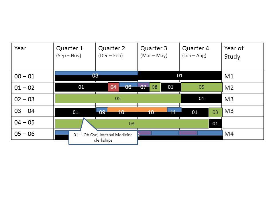 YearQuarter 1 (Sep – Nov) Quarter 2 (Dec – Feb) Quarter 3 (Mar – May) Quarter 4 (Jun – Aug) Year of Study 00 – 01M1 01 – 02M2 02 – 03M3 03 – 04M3 04 – 05 05 – 06M4 01 04080105 01 03 01 03 0607 0910 11 12 01 – Ob Gyn, Internal Medicine clerkships
