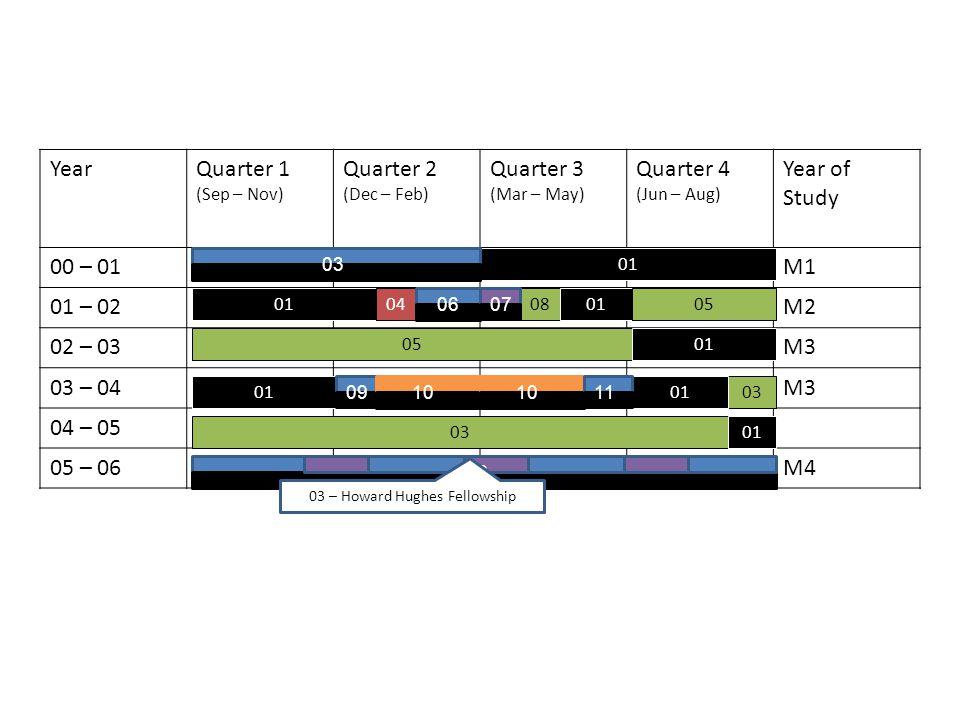 YearQuarter 1 (Sep – Nov) Quarter 2 (Dec – Feb) Quarter 3 (Mar – May) Quarter 4 (Jun – Aug) Year of Study 00 – 01M1 01 – 02M2 02 – 03M3 03 – 04M3 04 – 05 05 – 06M4 01 04080105 01 03 01 0607 0910 11 12 03 – Howard Hughes Fellowship 03