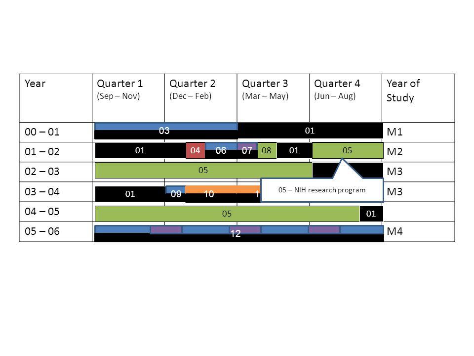 YearQuarter 1 (Sep – Nov) Quarter 2 (Dec – Feb) Quarter 3 (Mar – May) Quarter 4 (Jun – Aug) Year of Study 00 – 01M1 01 – 02M2 02 – 03M3 03 – 04M3 04 – 05 05 – 06M4 01 04080105 01 05 01 03 0607 0910 11 12 05 – NIH research program