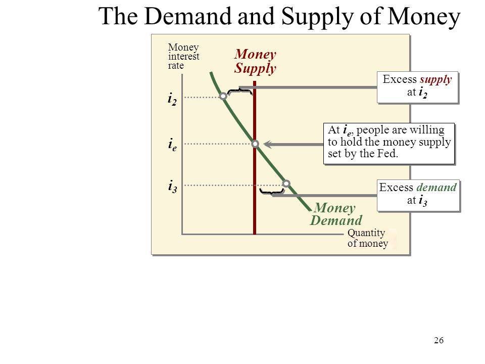 26 Money interest rate Money Supply The Demand and Supply of Money Money Demand i3i3 ieie i2i2 Excess supply at i 2 Excess demand at i 3 At i e, peopl