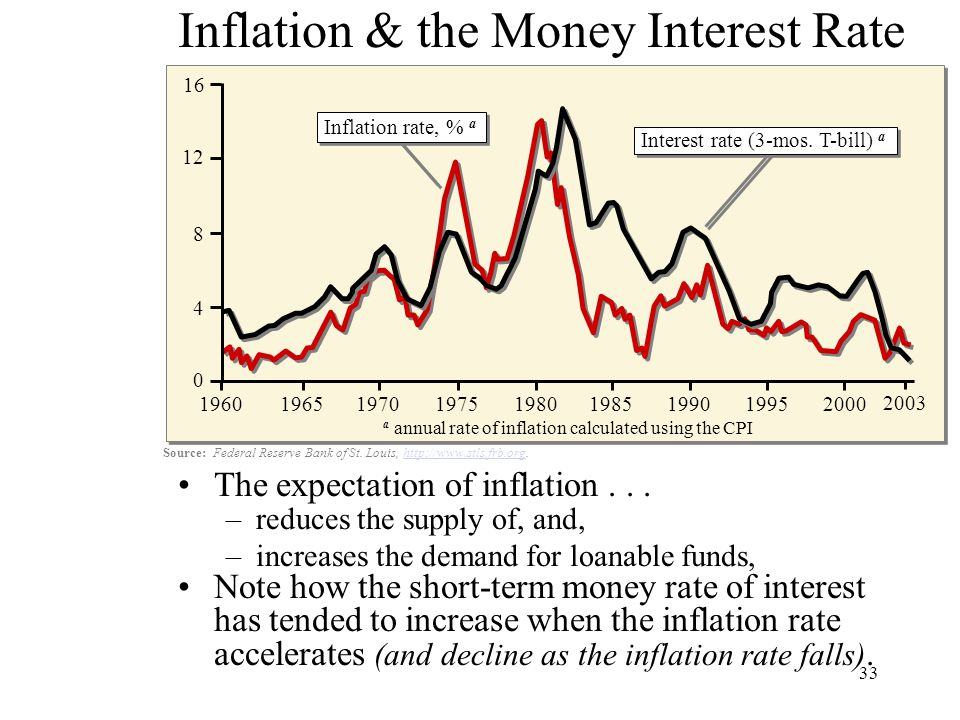 33 Inflation & the Money Interest Rate The expectation of inflation... –reduces the supply of, and, –increases the demand for loanable funds, Note how