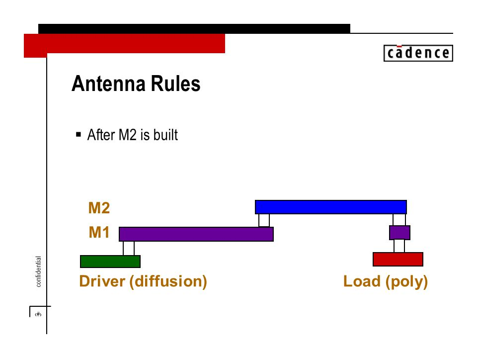 19 confidential Antenna Rules  After M2 is built Driver (diffusion)Load (poly) M1 M2