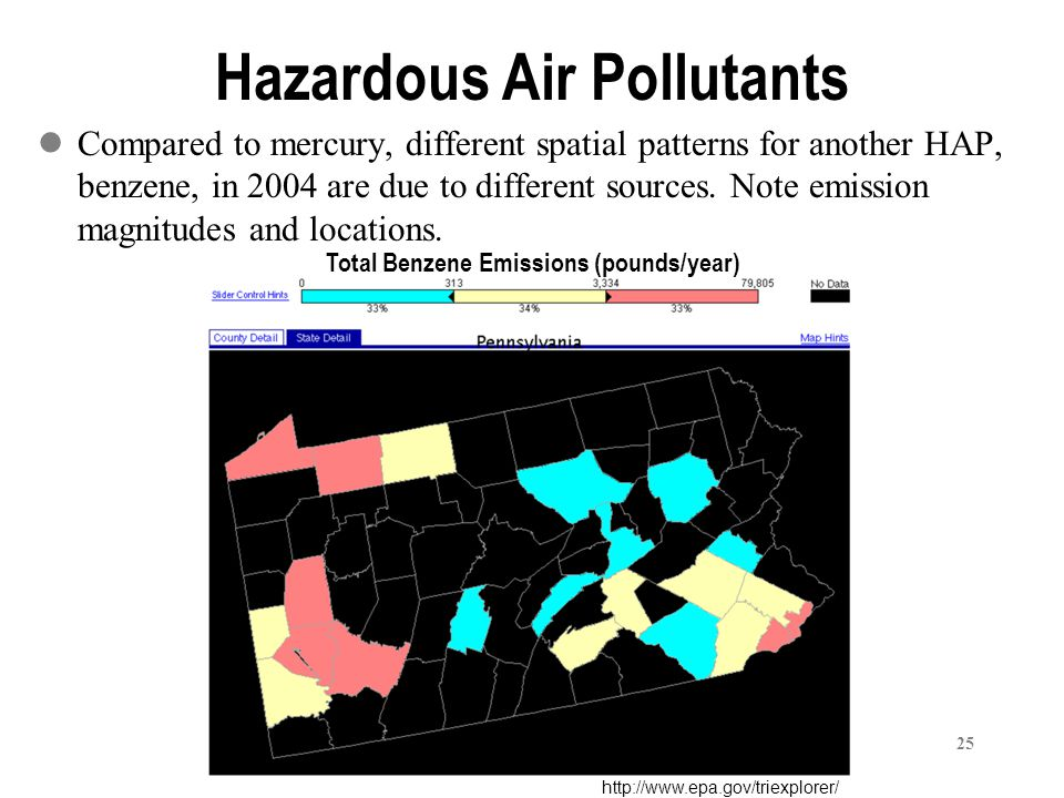 25 Hazardous Air Pollutants Compared to mercury, different spatial patterns for another HAP, benzene, in 2004 are due to different sources.