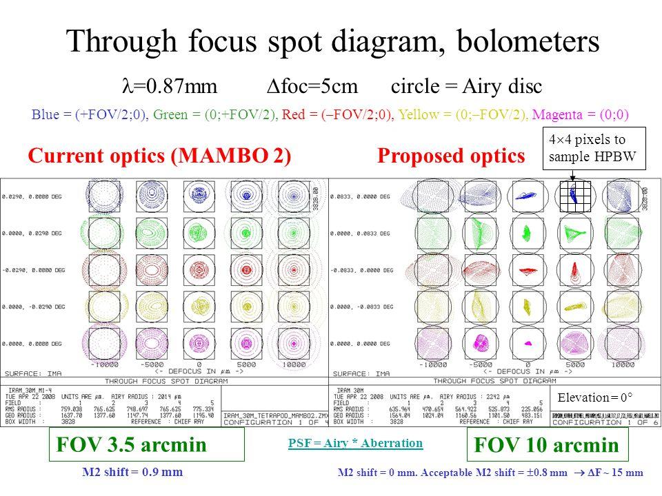 Through focus spot diagram, bolometers Current optics (MAMBO 2)Proposed optics =0.87mm  foc=5cm circle = Airy disc FOV 3.5 arcmin FOV 10 arcmin Blue = (+FOV/2;0), Green = (0;+FOV/2), Red = (–FOV/2;0), Yellow = (0;–FOV/2), Magenta = (0;0) M2 shift = 0.9 mm M2 shift = 0 mm.