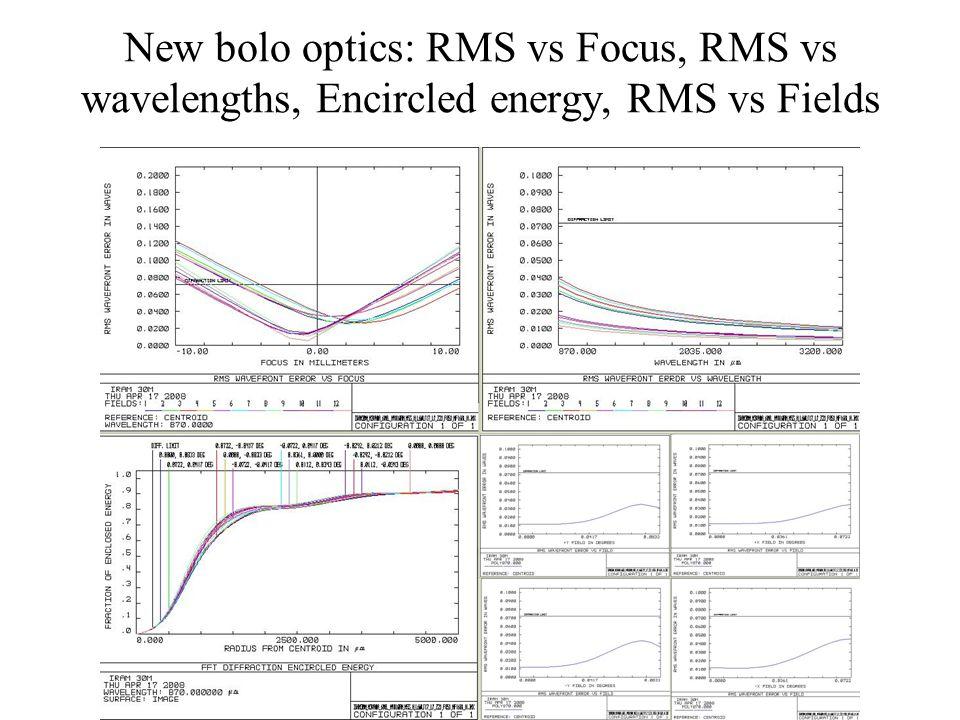 New bolo optics: RMS vs Focus, RMS vs wavelengths, Encircled energy, RMS vs Fields