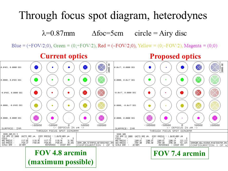 Through focus spot diagram, heterodynes Current optics Proposed optics =0.87mm  foc=5cm circle = Airy disc FOV 4.8 arcmin (maximum possible) FOV 7.4 arcmin Blue = (+FOV/2;0), Green = (0;+FOV/2), Red = (–FOV/2;0), Yellow = (0;–FOV/2), Magenta = (0;0)
