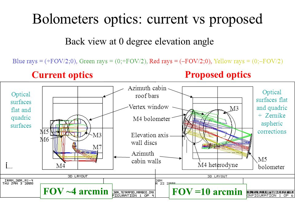 Through focus spot diagram, bolometers Current optics (MAMBO 2)Proposed optics =0.87mm  foc=5cm circle = Airy disc FOV 3.5 arcmin FOV 10 arcmin Blue = (+FOV/2;0), Green = (0;+FOV/2), Red = (–FOV/2;0), Yellow = (0;–FOV/2), Magenta = (0;0) M2 shift = 0.9 mm M2 shift = 0 mm.