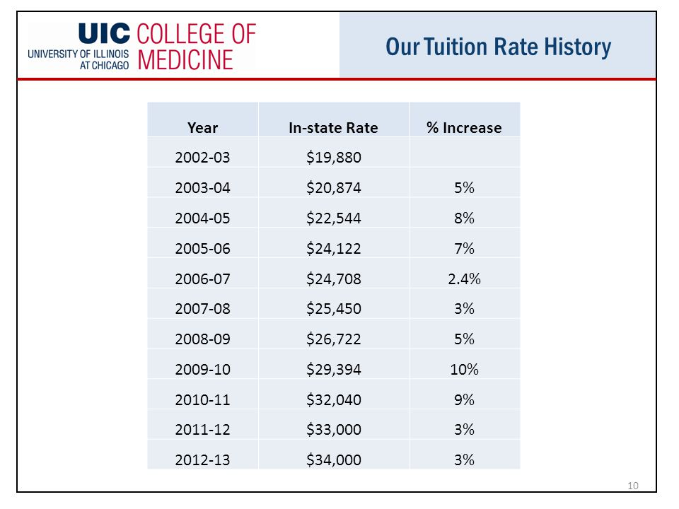 Our Tuition Rate History 10 YearIn-state Rate% Increase 2002-03$19,880 2003-04$20,8745% 2004-05$22,5448% 2005-06$24,1227% 2006-07$24,7082.4% 2007-08$25,4503% 2008-09$26,7225% 2009-10$29,39410% 2010-11$32,0409% 2011-12$33,0003% 2012-13$34,0003%