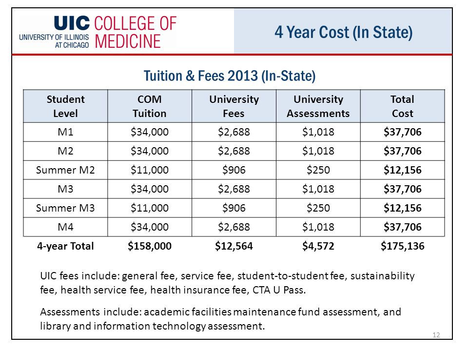 4 Year Cost (In State) 12 Student Level COM Tuition University Fees University Assessments Total Cost M1$34,000$2,688$1,018$37,706 M2$34,000$2,688$1,018$37,706 Summer M2$11,000$906$250$12,156 M3$34,000$2,688$1,018$37,706 Summer M3$11,000$906$250$12,156 M4$34,000$2,688$1,018$37,706 4-year Total$158,000$12,564$4,572$175,136 UIC fees include: general fee, service fee, student-to-student fee, sustainability fee, health service fee, health insurance fee, CTA U Pass.