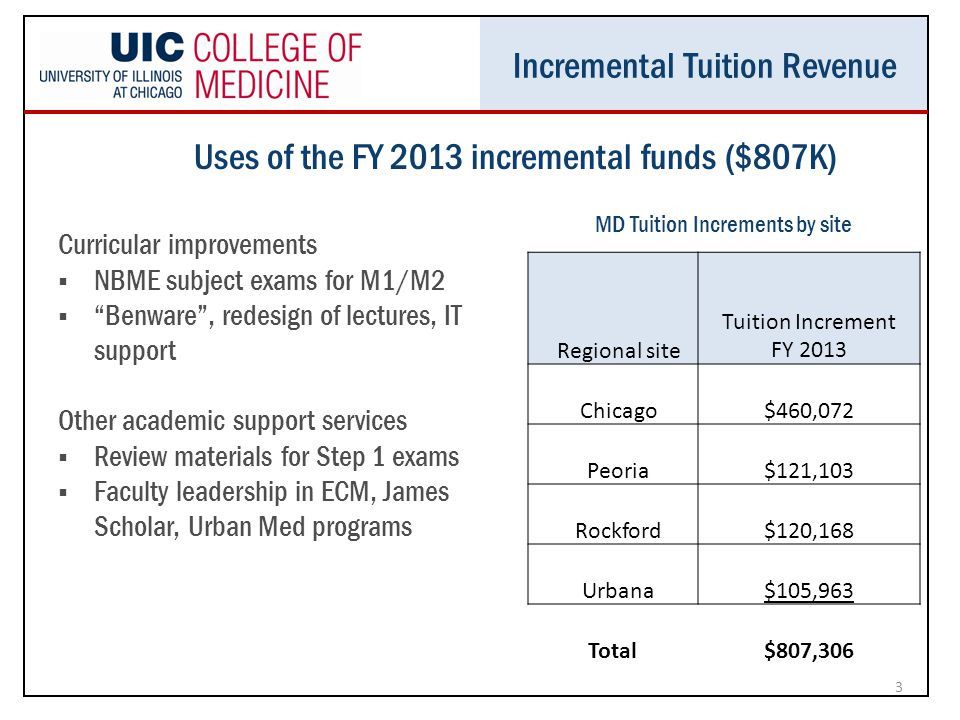 Incremental Tuition Revenue Curricular improvements  NBME subject exams for M1/M2  Benware , redesign of lectures, IT support Other academic support services  Review materials for Step 1 exams  Faculty leadership in ECM, James Scholar, Urban Med programs 3 MD Tuition Increments by site Regional site Tuition Increment FY 2013 Chicago$460,072 Peoria$121,103 Rockford$120,168 Urbana$105,963 Total$807,306 Uses of the FY 2013 incremental funds ($807K)