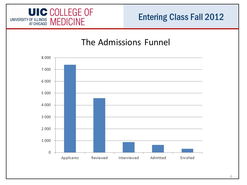 Entering Class Fall 2012 6 The Admissions Funnel