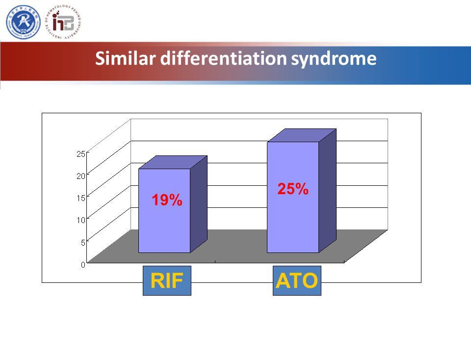 Similar differentiation syndrome RIFATO 19% 25%