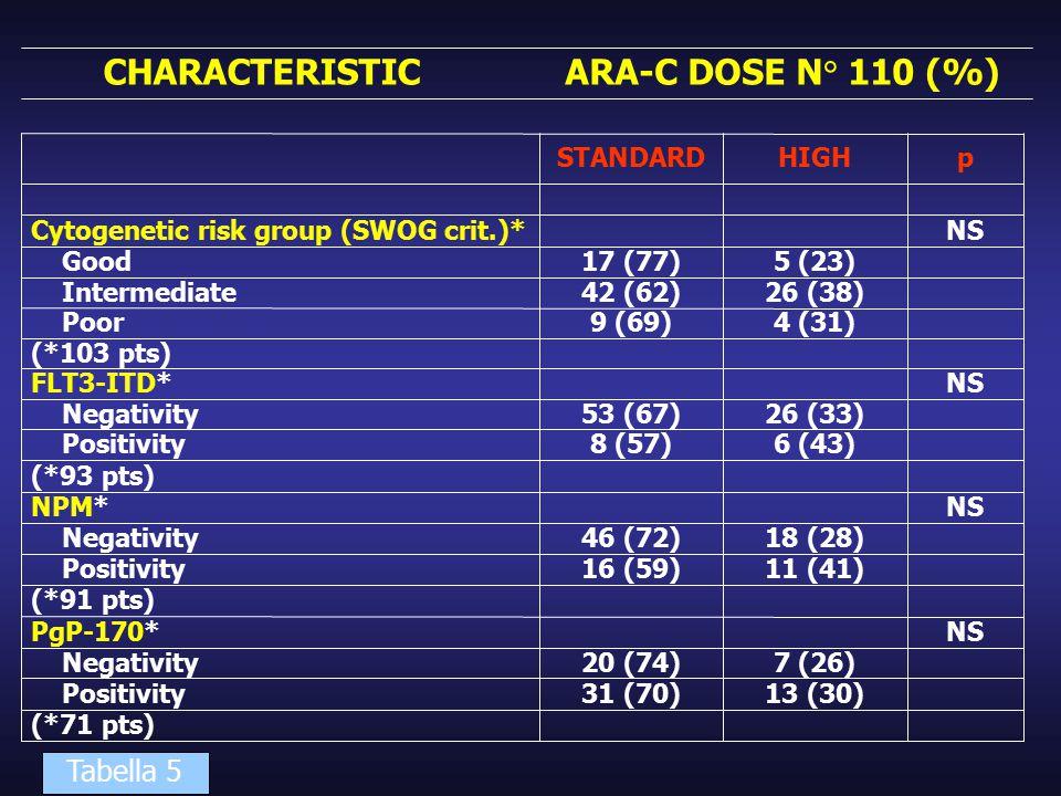 CHARACTERISTIC ARA-C DOSE N° 110 (%) Tabella 5