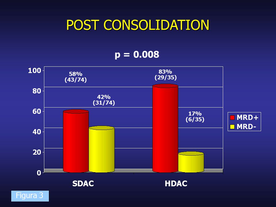 POST CONSOLIDATION SDACHDAC p = 0.008 58% (43/74)‏ 42% (31/74)‏ 17% (6/35)‏ 83% (29/35)‏ Figura 3