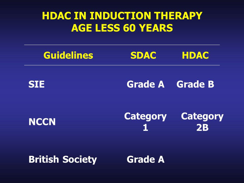 HDAC IN INDUCTION THERAPY AGE LESS 60 YEARS Guidelines SDACHDAC SIEGrade AGrade B NCCN Category 1 Category 2B British SocietyGrade A