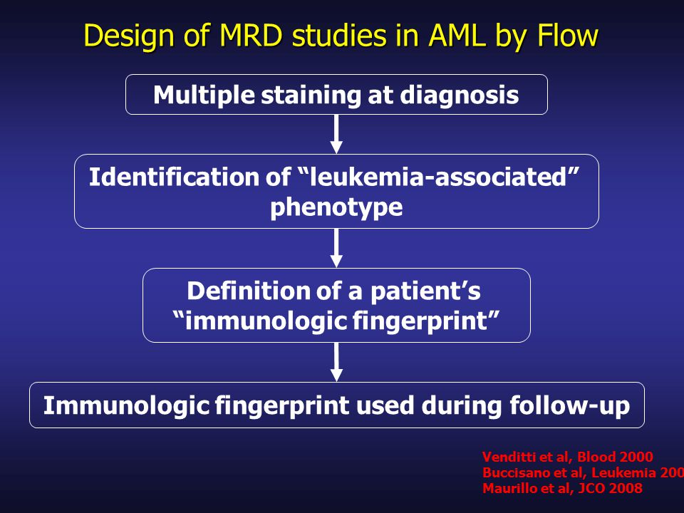 Design of MRD studies in AML by Flow Multiple staining at diagnosis Identification of leukemia-associated phenotype Definition of a patient's immunologic fingerprint Immunologic fingerprint used during follow-up Venditti et al, Blood 2000 Buccisano et al, Leukemia 2006 Maurillo et al, JCO 2008