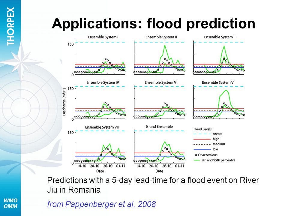 Applications: flood prediction Predictions with a 5-day lead-time for a flood event on River Jiu in Romania from Pappenberger et al, 2008