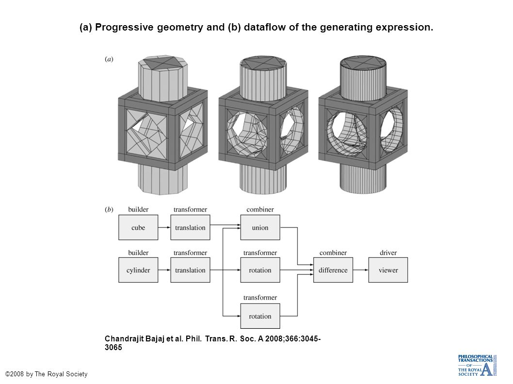 (a) Progressive geometry and (b) dataflow of the generating expression. Chandrajit Bajaj et al. Phil. Trans. R. Soc. A 2008;366:3045- 3065 ©2008 by Th